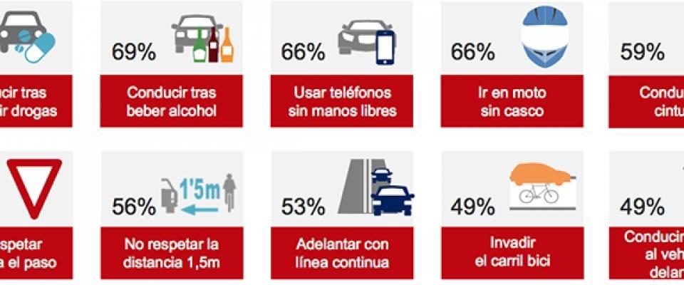 El 25% de los conductores utiliza el móvil al volante