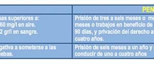 Más de 450 conductores detectados al día con alcohol o drogas